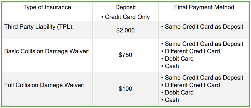 Deposit and Payment Choices
